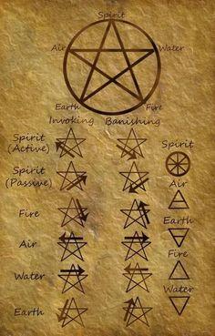 Wiccan Pentagram Invoking / Banishing: