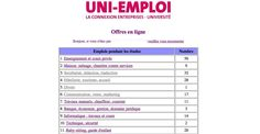 Uni-emploi Communication, Marketing, Periodic Table, How To Plan, Tips And Tricks, I Want You, Periodic Table Chart