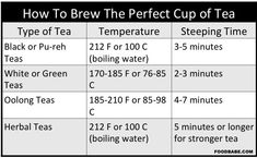 Do You Know What's Really In Your Tea charts, tea time, healthi eat, brew tea,  drinks, tea food, herbal teas, beverag, bags