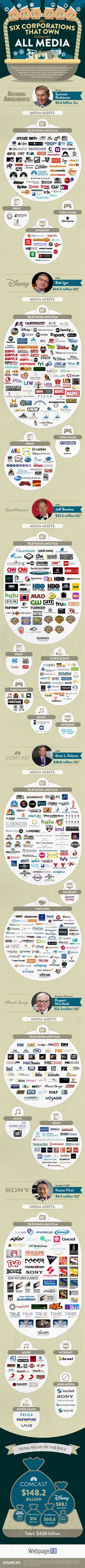 The 6 Companies That Own (almost) All Media #Infographic #Business