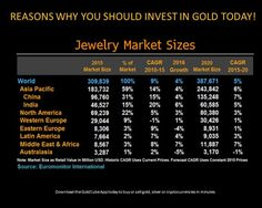 Looking at the continuous growth of the gold market, the statistics clearly suggest that your gold investments will give you high returns. Visit www.goldcube.com to know more #buygold #sellgold #goldmarket #sgmarket Sell Your Gold, Sell Gold, European Economic Community, Stocks And Bonds, Gold Cost, Gold Value, Market Economy, Theory Of Relativity, Political Economy