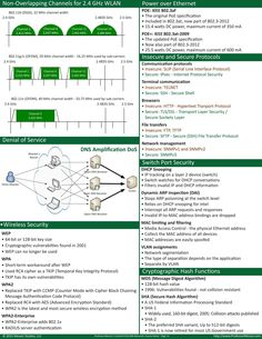 Short note For network engineer Networking Basics, Computer Projects, Computer Tips, Routing And Switching, Network Engineer, Data Structures, Computer Security, Computer Network, Computer Programming