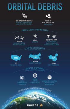 Roccor-Space-Debris-Infographic - Roccor Apollo Rocket, Sky Man, Space Debris, Space Junk, Astro Science, Executive Summary, Space Museum, Home Room Design, Space Station