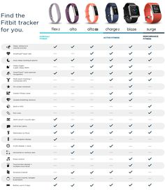 Fitbit Swimming Tracker >> Fitbit trackers specs features compared | healthy ideas | Which fitbit, Fitbit price, Fitbit