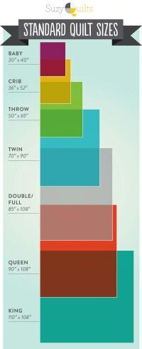 Quilt sizes for beds. This is Not always accurate as it depends on how thick your mattress is and how high off the ground you want the quilt to hang down over the side of the bed