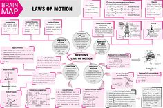 Physics Lessons, Learn Physics, Physics Concepts, Basic Physics, Physics Formulas, Physics Notes, Physics And Mathematics, Engineering Science, Physical Science
