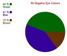 Rh Negative Blood Type Secrets: Rh Negative Eye Colours