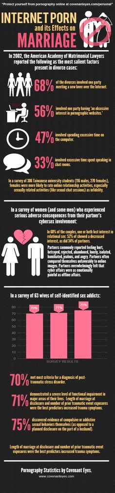 Internet Porn & It's Effects on Marriage. Questions Wives of Porn Addicts Often Ask #marriage #pornaddiction #wives