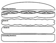 hamburger model- 5 paragraph persuasive essay graphic