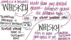 """Trivia - Whiskey vs. Whisky? Which is it? """"Whiskey"""" or """"Whisky""""? Well – bottom line is that these spellings are used interchangeably by most people. However to keep the semantically oriented happy I thought I better look into this a bit further. It seems thatthe Scottish maintain a clear distinction here. What they make is """"whisky"""". What everyone else makes is """"whiskey""""."""