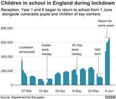 Coronavirus: All primary pupils no longer going back to school - BBC News Secondary School, Primary School, Northern Irish, Need To Meet, School Opening, All Schools, Home Learning, Going Back To School, Bbc News
