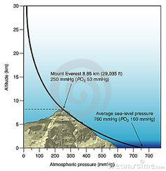 Diagrama da pressão atmosférica contra a altura