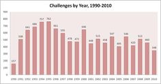 Challenges by Year 1990-2010  http://www.ala.org/advocacy/banned/frequentlychallenged/stats#  #bannedbooksweek
