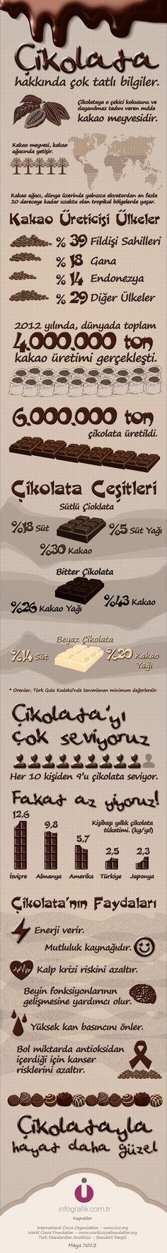 Çikolata Hakkında Çok Tatlı Bilgiler #çikolata #infografik