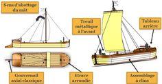 Le gabarot, premier bateau à étrave, voile carrée, ancêtre du bateau nantais, et qui fut une spécificité locale sur la Loire, est une évolution de la gabarre et du chaland