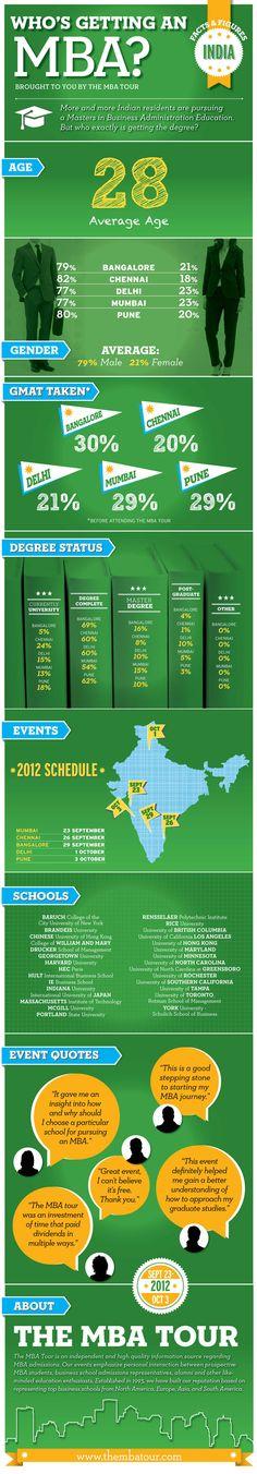 7 Mba Infograpchics Ideas Mba Infographic Infographic Marketing