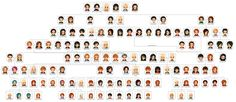 harry potter weasley family tree | Strange as it may seem, the Weasleys are actually