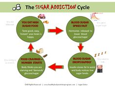 The sugar addiction cycle. #health #living #healthy #sugar #addiction