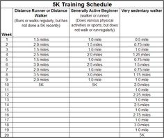 Try the left column for the 5K, but daily instead of weekly!