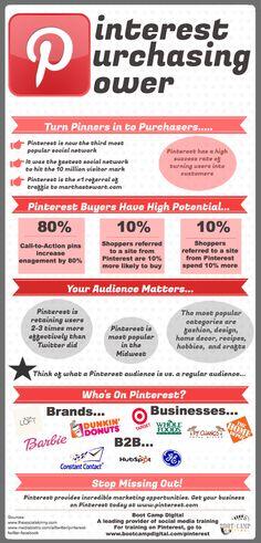 #Pinterest Purchasing Power #Infographic