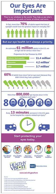 Our Eyes ARE Important...see why! *Repined by LighthouseCentralFlorida.org