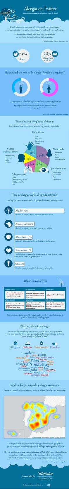 Mapa de las alergias en España: la alergia en Twitter