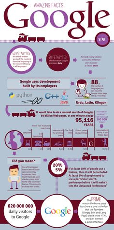 Amazing Google Facts Infographic