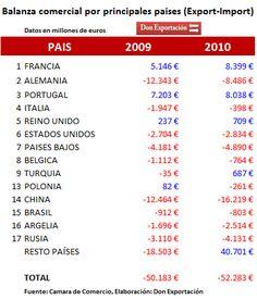 Exportaciones e importaciones españolas por paises