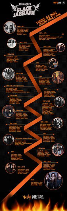 Toas as formações do Black Sabbath. De 1968 a 2013.