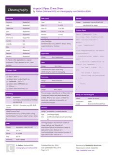 angular2 pipes cheat sheet by nathane2005 httpwwwcheatographycom