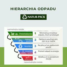 Hierarchia odpadového hospodárstva nám ukazuje priority, ktorými sa máme riadiť pri nakladaní s odpadom. Bratislava