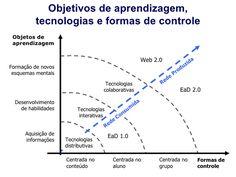 DI: Objetivos de aprendizagem, tecnologias e formas de controle.