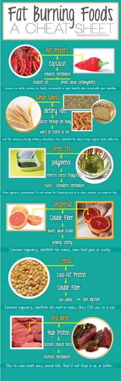 From Bare Hands: My Cheat Sheet on Fat Burning Foods