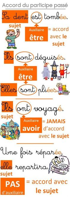 French is the second most taught language in the world only after English. French as well as English is the official working language of the International Red French Verbs, French Grammar, French Tenses, Teaching French, How To Speak French, Learn French, Material Didático, French Education, Teaching