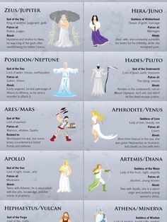 The Greek and Roman Gods Infographic Greek Gods And Goddesses, Greek And Roman Mythology, Greek Mythology Family Tree, Classical Education, History Education, Roman Gods, Greek Language, Ancient Greece, Ancient Rome
