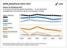 Ein Drittel der Aussteller will Messe-Etats erhöhen| Markenartikel Trends 2015