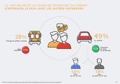 """""""La #voiture reste le moyen de transport qui permet d'intéragir le + avec les autres"""" #sondage #EnvironnementMobilité  @PSA_News"""