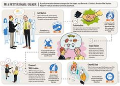 This is a helpful diagram for us small-talk-averse introverts for those times when we can't escape small talk and want to do it well.