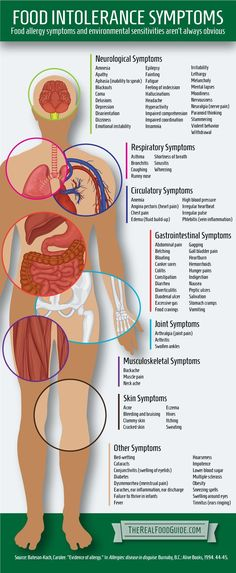 Food Intolerance Symptoms: Food allergy symptoms and environmental sensitivities aren't always obvious.