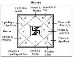 The twelve houses of a horoscope deal with all conceivable aspects of life. The most important of all houses is the Lagna or the First house. The remaining houses are basically related to the first house only. The Signification of Houses are as.