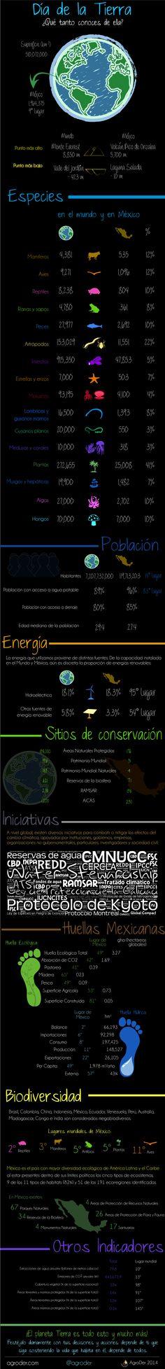 Infografía: Día de la Tierra: Hoy celebramos que nos da todo lo que necesitamos ¿qué tanto conoces de ella? #DiaDeLaTierra #Infografia #Mexico #naturaleza #areasnaturales