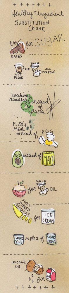 healthy ingredient swaps  | healthy recipe ideas @xhealthyrecipex |