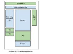 Structure of a desktop website. Server-Side Device Detection: History, Benefits And How-To