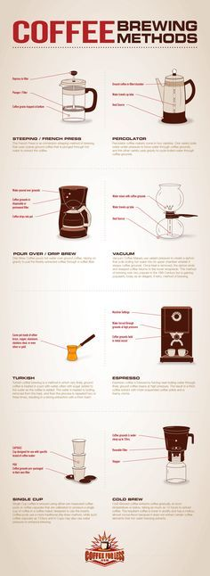 Different Coffee Brewing Methods #infographic #infografía