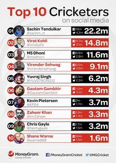 Infographic for MoneyGram Cricket