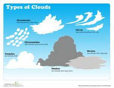 Worksheets: Different Types of Clouds c1 w23