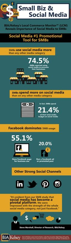 Social Media - Social Media Use by Small Businesses [Infographic] : MarketingProfs Article