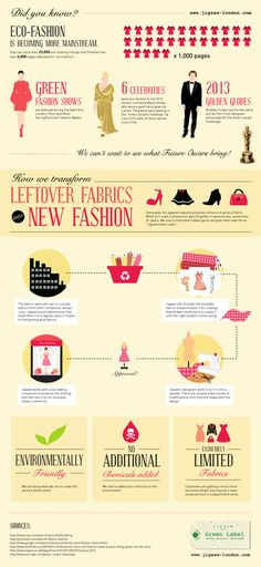 This infographic shows the rise in eco-friendly fashion and green fashion shows as well as celebrities choosing eco-friendly designs at award shows. Eco Clothing, Ethical Clothing, Sustainable Clothing, Ethical Fashion, Sustainable Fashion, Sustainable Living, Fashion Mode, Fast Fashion, Slow Fashion