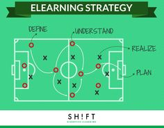 A List of Question to Help You Draft a Winning eLearning Strategy