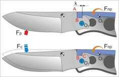 Блокирующие механизмы складных ножей.